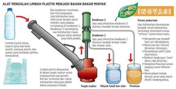 sumber energi dr limbah plastik di indonesiaproud wordpress com