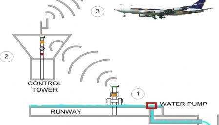 Pendeteksi-Banjir-Bandara-Udara di indonesiaproud wordpress com