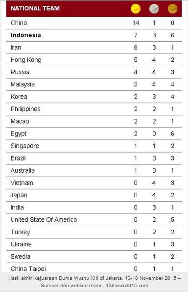 hasil akhir kejuaraan dunia wushu 2015 di indonesiaproud wordpress com