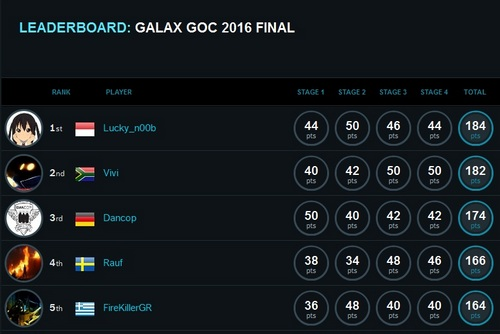goc-2016-final-di-indonesiaproud-wordpress-com